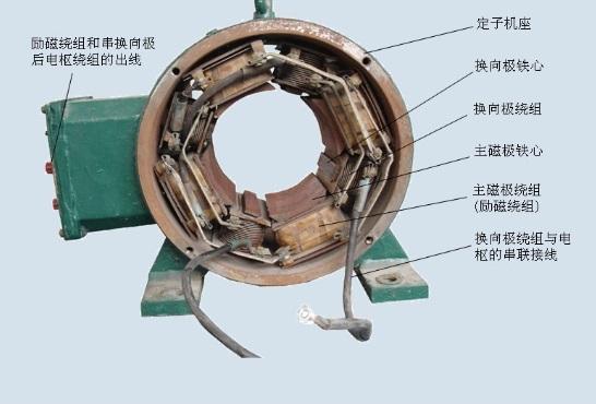 直流电机定子维修结构示意图